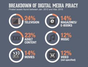 Astonishing Digital Media Piracy Statistics and Figures – Infographics