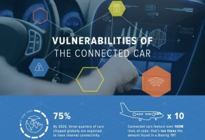 Vulnerabilities of a Connected Car (Infographic)