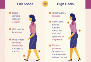 Power Pumps or Killer Heels – The Impact of High Heels at Workplace (Infographic)