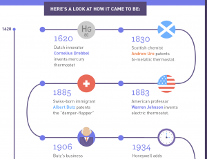 Come Out of Ancient Times and Update to a Smart Thermostat (Infographic)