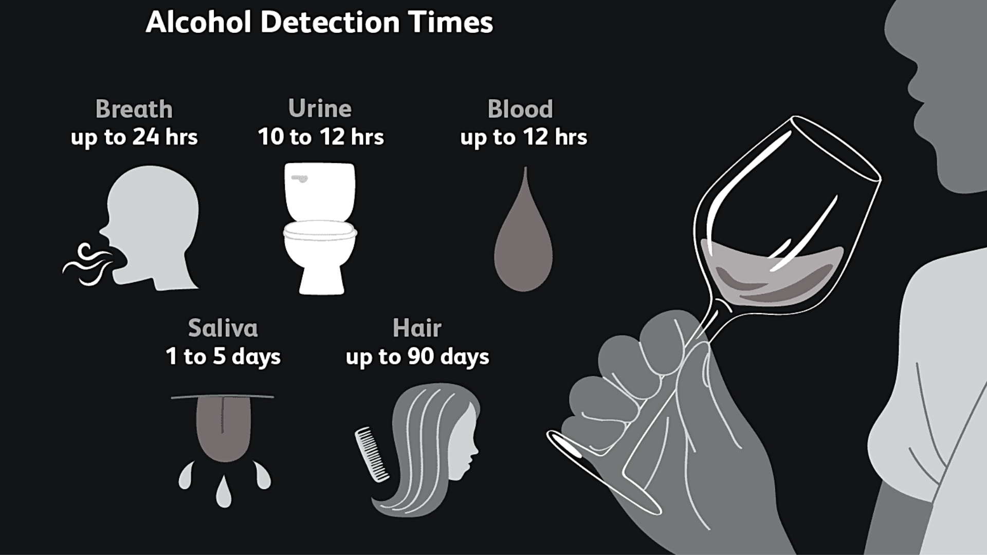 Alcohol content and detection